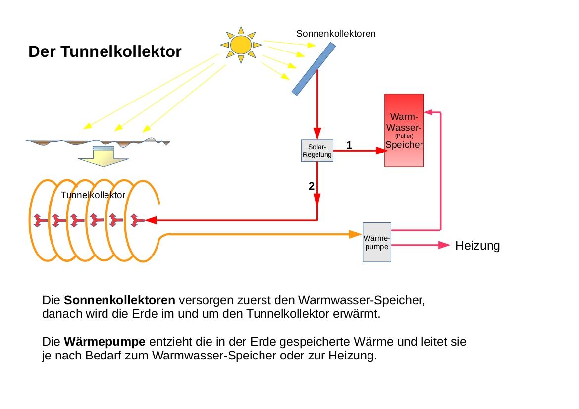 Beschreibung Fuer Technische Laien